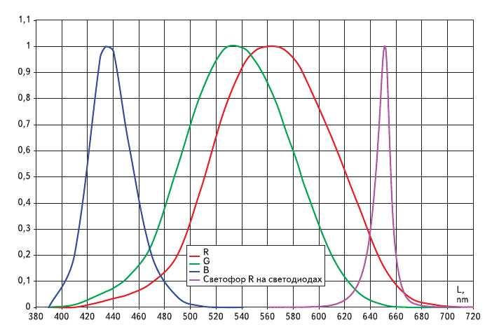 Рис. 7. Относительная спектральная чувствительность фотометрического аппарата глаза и пример наложения спектра красного светофора на светодиодах с lambda_max = 650 нм