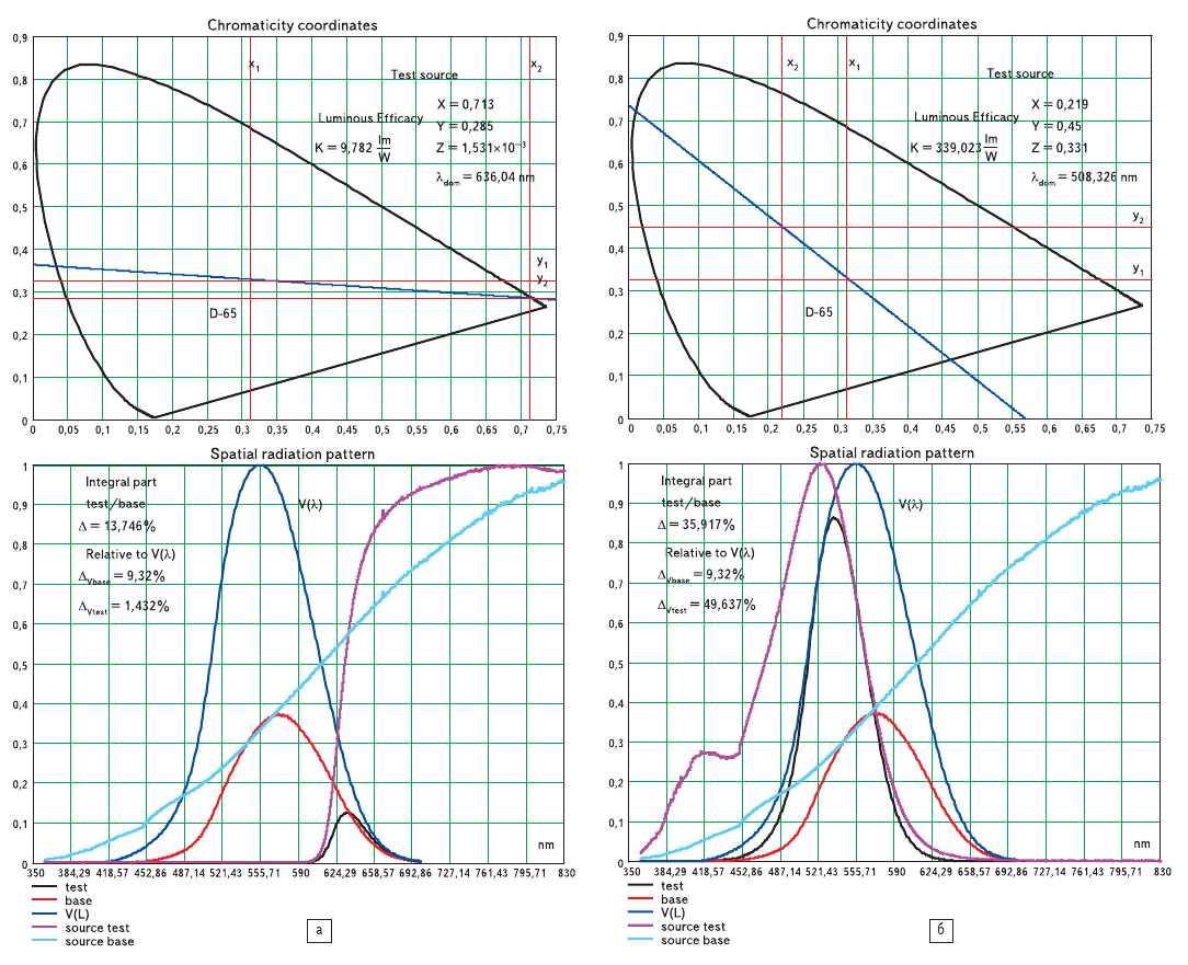 Рис. 9. Спектральные характеристики светоблоков светофоров на основе линзовых комплектов и механизм их формирования из исходного излучения ламп накаливания (координаты цветности и другие характеристики спектров приведены на сносках диаграмм): а) красный; б) зеленый
