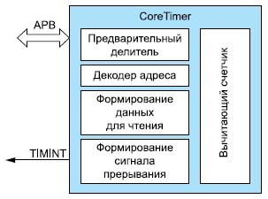 Устройство IP-ядра CoreTimer