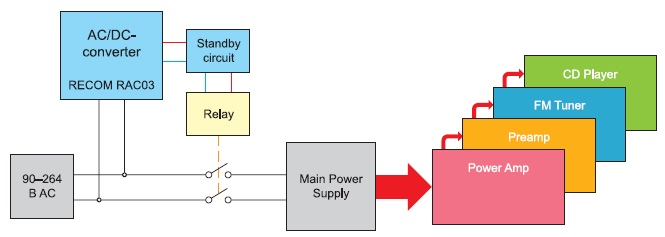 Режим ожидания с применением маломощного AC/DC-модуля
