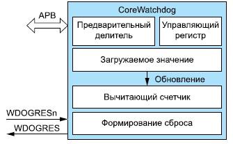 Функциональная схема IP-ядра CoreWatchdog