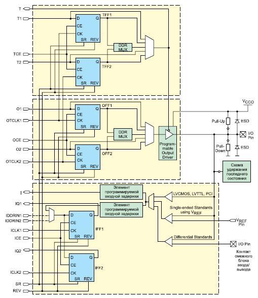 Структура блоков ввода/вывода ПЛИС