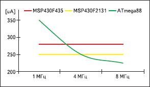 Энергопотребление в зависимости от тактовой частоты