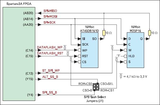 Структурная схема блока последовательной Flash-памяти с интерфейсом SPI и его сопряжения с кристаллом XC3S700A инструментального модуля Xilinx Spartan-3A Starter Board