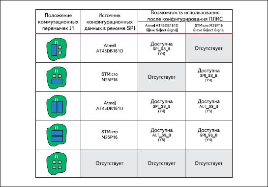 Варианты расположения коммутационных перемычек J1 при выборе микросхем последовательной Flash-памяти с интерфейсом SPI в инструментальном модуле Xilinx Spartan-3A Starter Board