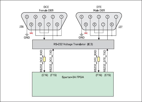 Структурная схема узла последовательного интерфейса RS-232 и его сопряжения с кристаллом XC3S700A инструментального модуля Xilinx Spartan-3A Starter Board