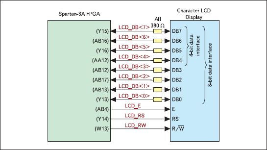 Схема подключения жидкокристаллического дисплея к выводам кристалла XC3S700A инструментального модуля Xilinx Spartan-3A Starter Board