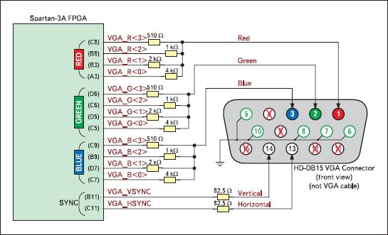 Схема соединения контактов разъема VGA с выводами ПЛИС XC3S700A инструментального модуля Xilinx Spartan-3A Starter Board