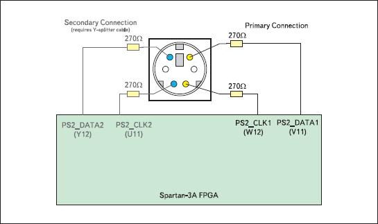 Схема подключения контактов разъема PS/2 к выводам кристалла XC3S700A инструментального модуля Xilinx Spartan-3A Starter Board