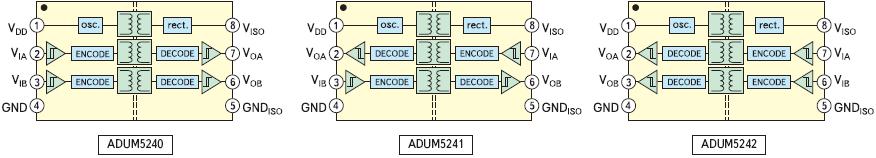 Рис. 34. Внутренняя логическая структура микросхем ADUM5240/1/2