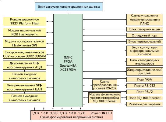 Структурное представление архитектуры инструментального модуля Xilinx Spartan-3A Starter Board