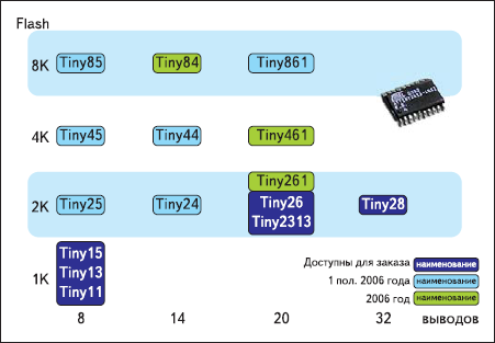 Планы развития Tiny AVR