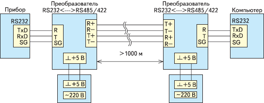 Рис. 39. Фотография общего вида двух устройств — преобразователей RS-232↔RS-485/RS-422