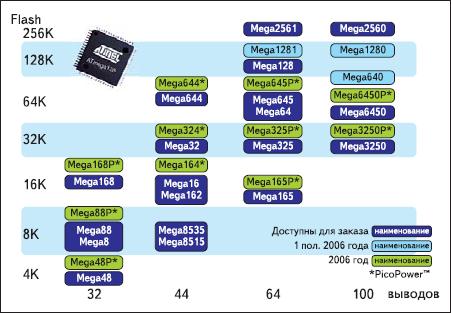 Планы развития Mega AVR