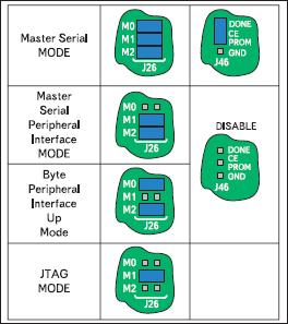 Расположение перемычек для каждого режима конфигурирования ПЛИС XC3S700A в инструментальном модуле Xilinx Spartan-3A Starter Board