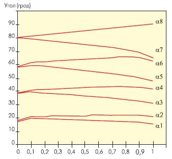 Коммутационные углы и амплитуда основной гармоники MSMI модулей (ap1-m)