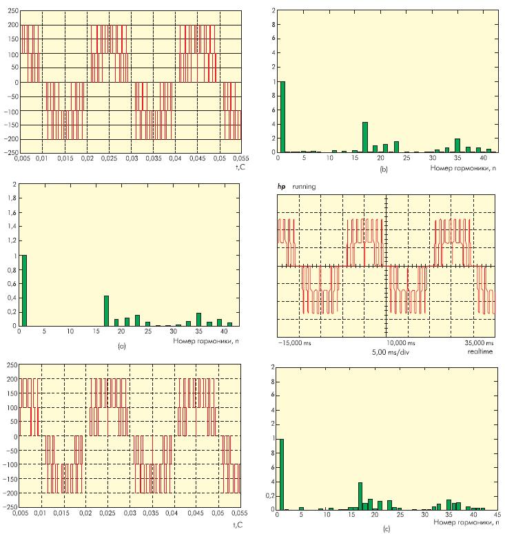 Вид ШИМсигнала и спектральный состав выходного напряжения 5уровневого