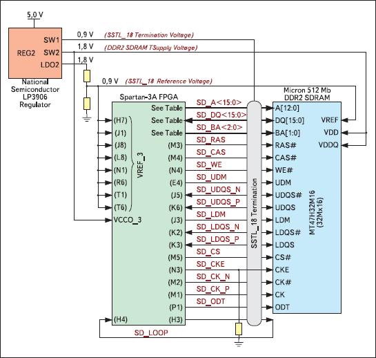 Схема питания и сопряжения высокоскоростного ОЗУ с ПЛИС XC3S700A в инструментальном модуле Xilinx Spartan-3A Starter Board