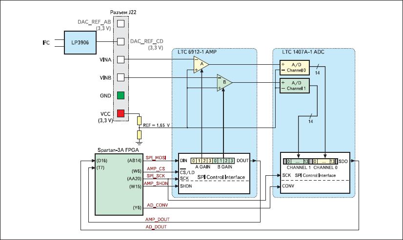 Структурная схема узла АЦП и его сопряжения с ПЛИС XC3S700A инструментального модуля Xilinx Spartan-3A Starter Board