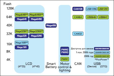 Планы развития AVR специального назначения