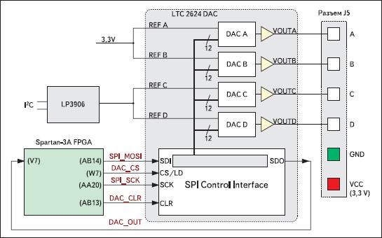 Структурная схема узла ЦАП и его сопряжения с кристаллом XC3S700A инструментального модуля Xilinx Spartan-3A Starter Board