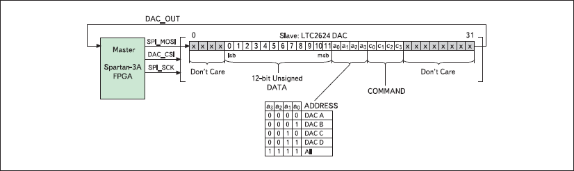 32-разрядный протокол передачи данных с выходов ПЛИС XC3S700A на входы узла ЦАП инструментального модуля Xilinx Spartan-3A Starter Board