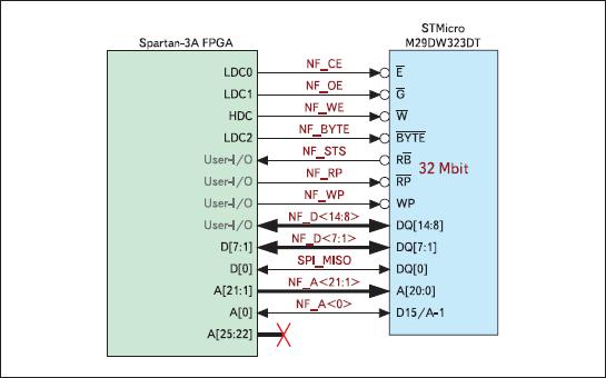 Схема сопряжения блока параллельной NOR Flash-памяти с ПЛИС XC3S700A в инструментальном модуле Xilinx Spartan-3A Starter Board