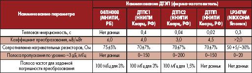 Сравнение основных параметров пленочных ДТЭП [4–8]