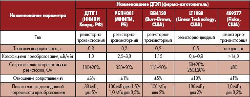 Сравнение основных параметров полупроводниковых ДТЭП [4, 5, 10–12]