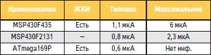 Потребление в режиме Power Save МК Atmel и TI