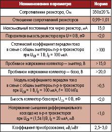 Основные параметры микросборки РБПН001 при температуре 25±10 °