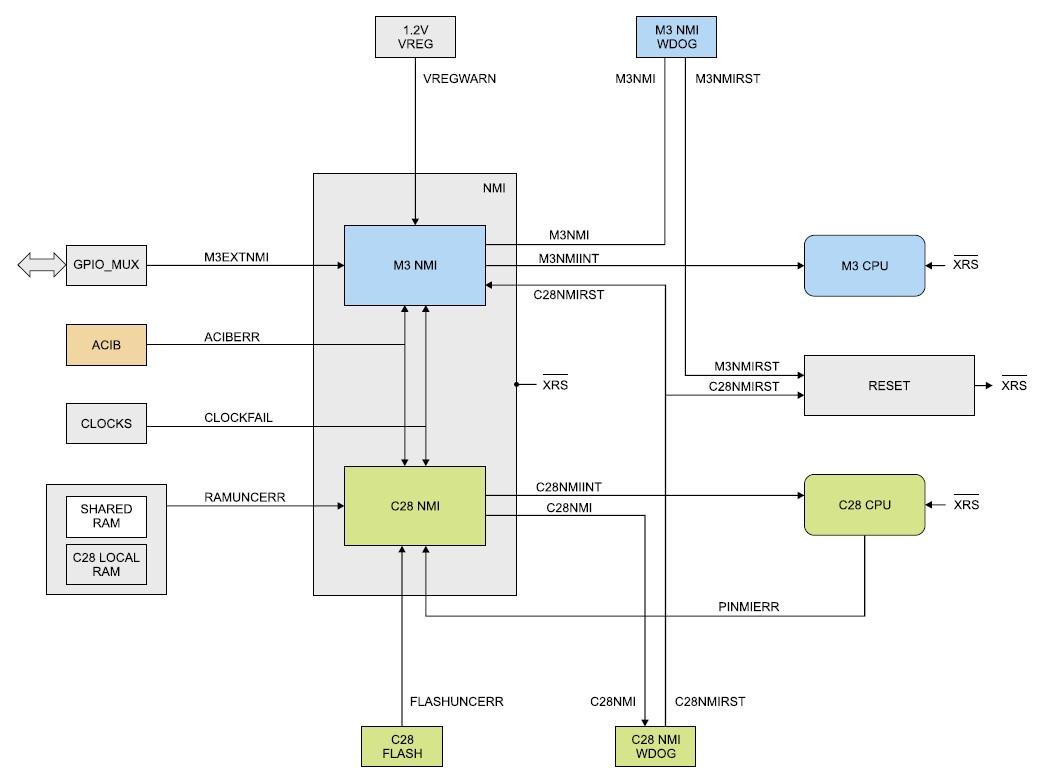 Структура блоков NMI Cortex-M3 и NMI C28x