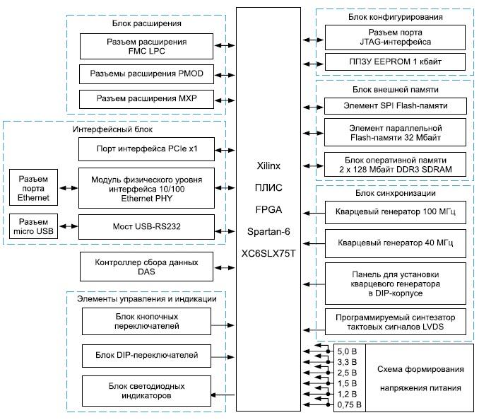 Структура архитектуры модуля Xilinx Spartan-6 FPGA LX75T Development Board