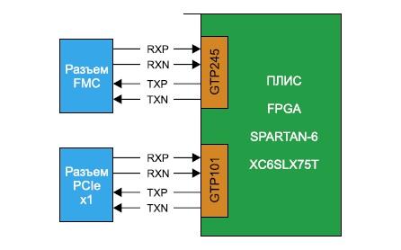Подключение высокоскоростных приемопередатчиков  RocketIO GTP ПЛИС XC6SLX75T