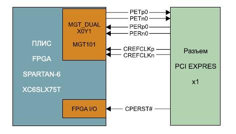 Структурная схема интерфейса PCI Express x1