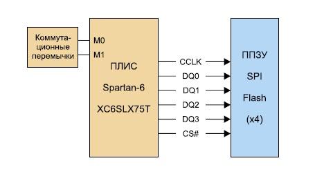 Схема подключения Flash ППЗУ с интерфейсом SPI