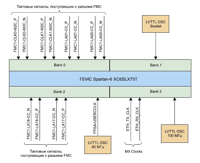 Схема тактовых сигналов модуля  Xilinx Spartan-6 FPGA LX75T Development Board