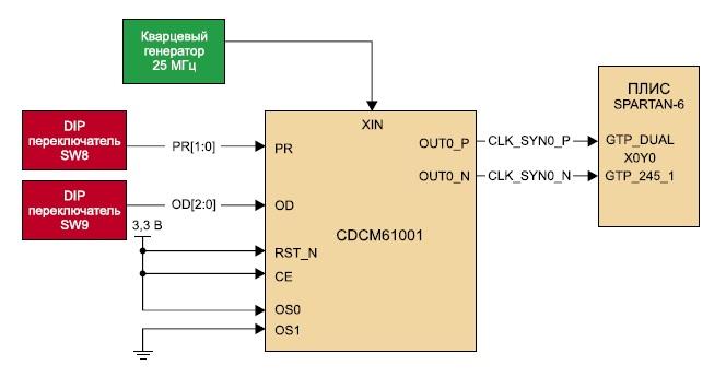 Схема программируемого синтезатора тактовых сигналов