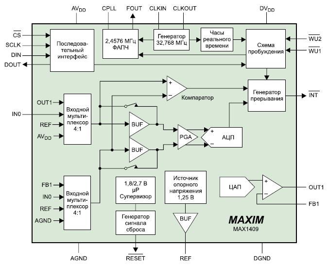 Архитектура контроллера сбора данных DAS MAX1409