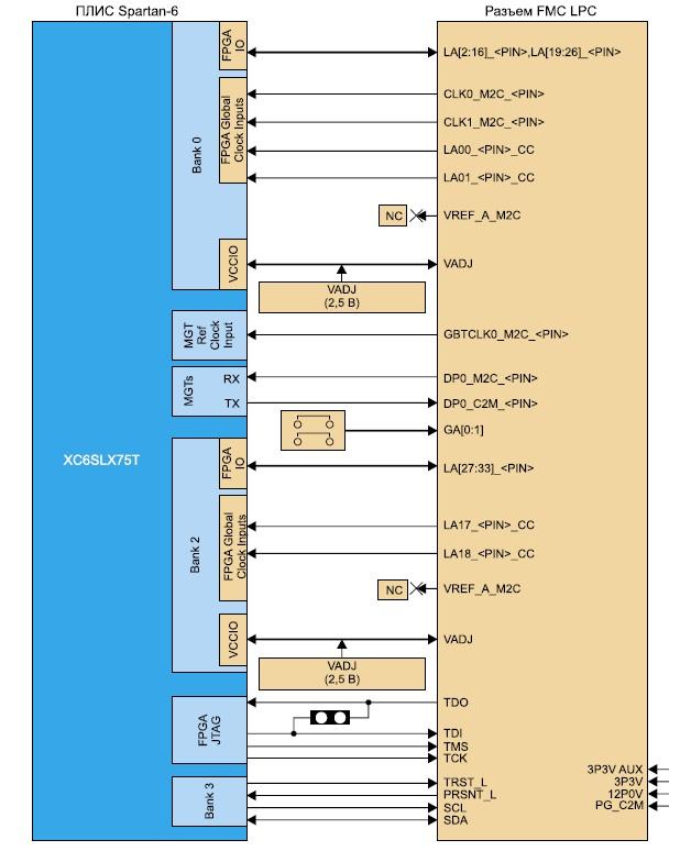 Схема подключения выводов ПЛИС XC6SLX75T к разъему расширения FMC LPC