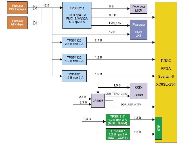 Структурная схема узла питания инструментального модуля Xilinx Spartan-6 FPGA LX75T Development Board