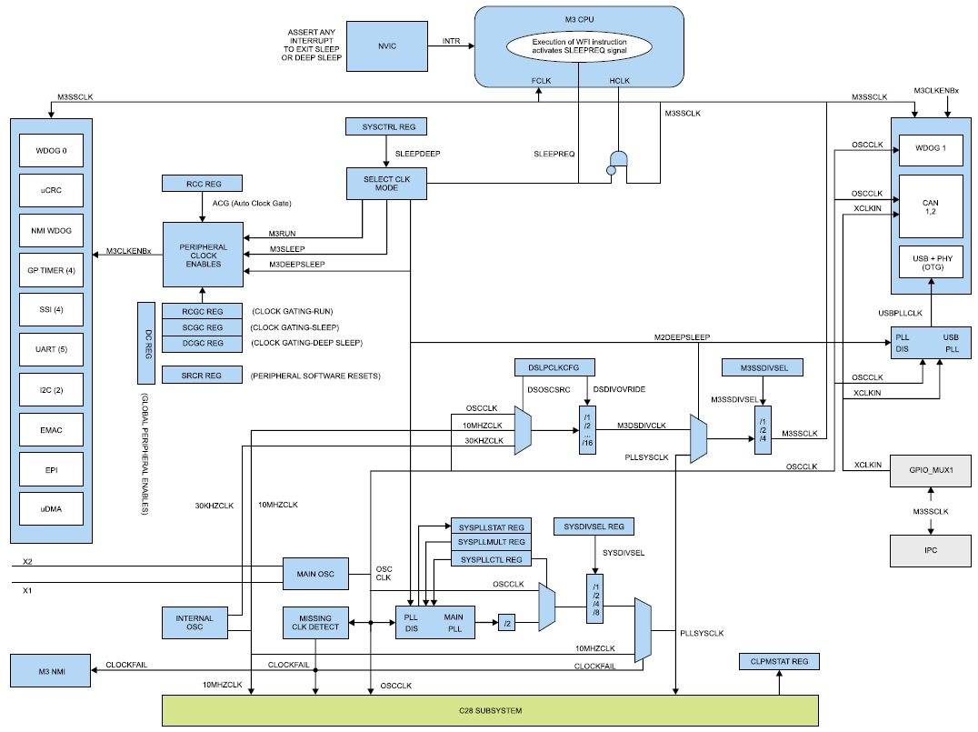 Тактирование и режимы пониженного энергопотребления Cortex-M3