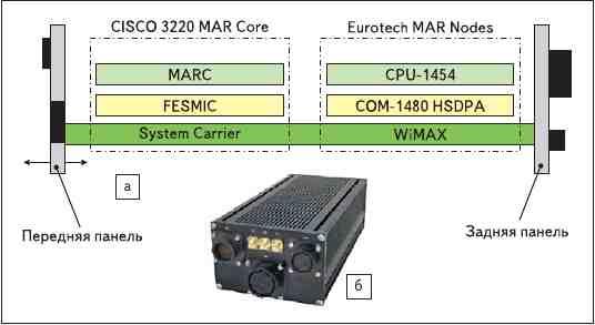 Рис. 3. Защищенный маршрутизатор мобильного доступа DuraMAR 2150: а) структура; б) внешний вид