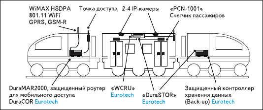 Рис. 4. Пример типового решения для системы управления и беспроводной связина ж/д транспорте на базе оборудования Eurotech Group