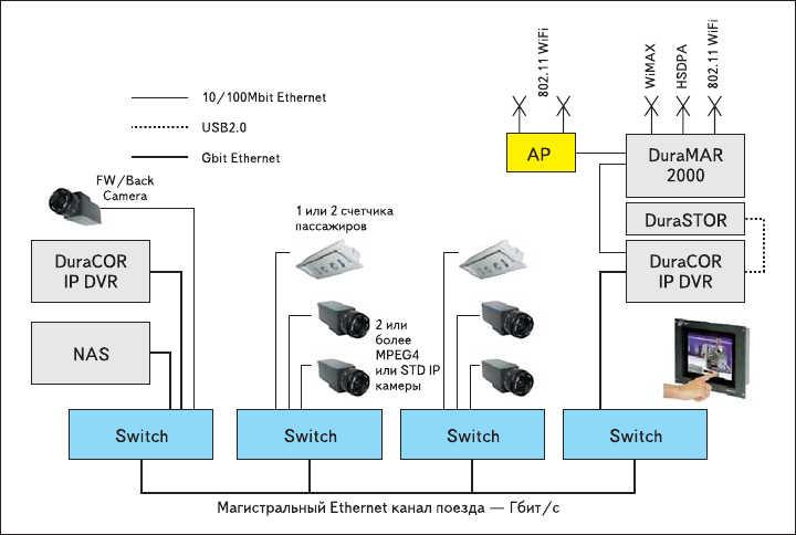 Рис. 5. Пример построения системы видеонаблюдения в поезде с использованием оборудования Eurotech Group
