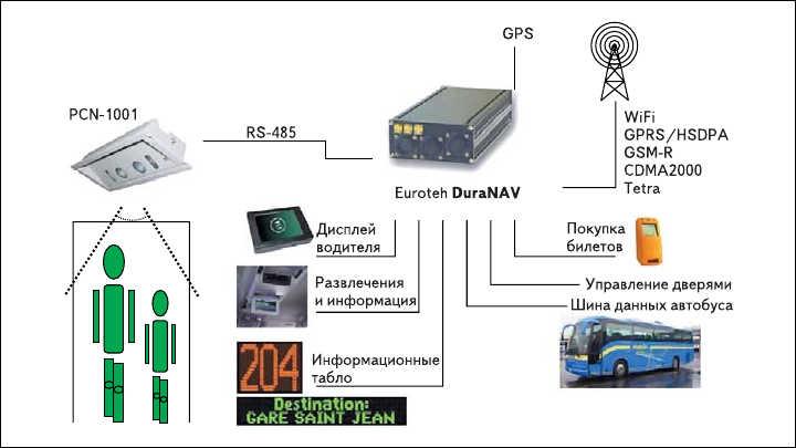 Рис. 6. Система управления автобусом на базе модуля DuraNAV