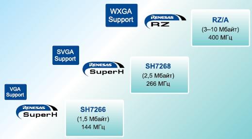 Сравнение SuperH и RZ/A