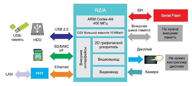 Структурная схема устройства набазе микропроцессора семейства RZ/A1H