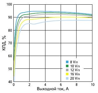 Зависимость КПД модуля питания LMZ22010 от выходного тока