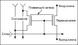 Схема конфигурационной ячейки ПЛИС Actel